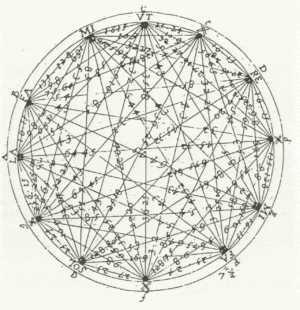 Mersenne Star. The circle of fifths is drawn with all intervals and relationships by French mathematician, Marin Mersenne.